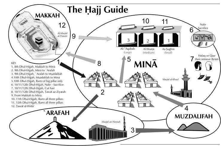 guide for hajj